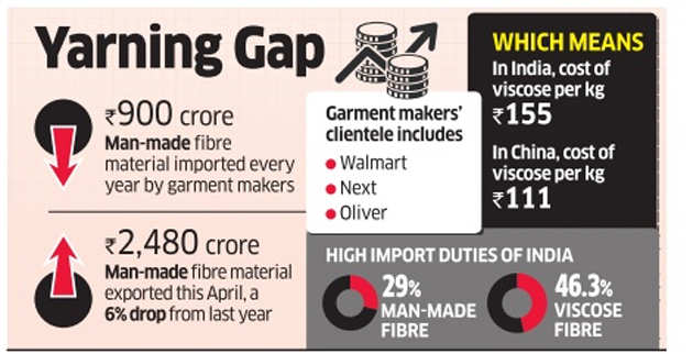 Textile ministry considers duty cut as Indian garment sector