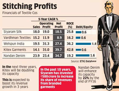 Investors guide: 5 textile companies that should be on your radar