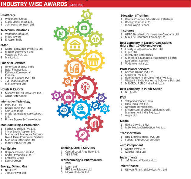 India's best companies to work for 2015: Industry wise