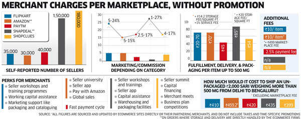 cd372ff25 How etailers like Flipkart