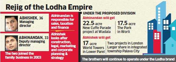 Rs 8,000-crore realty major Lodha to realign business under scions