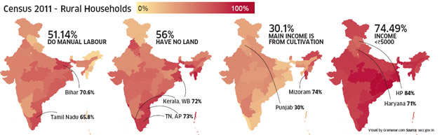 Half of rural India still doesn't own agricultural land: SECC 2011