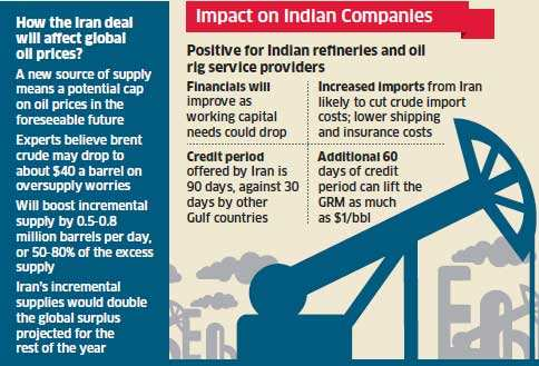 How Iran nuclear deal will impact India and corporates
