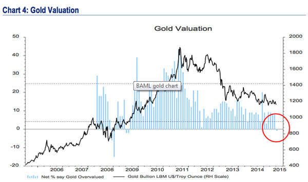 For the first time since August 2009, gold is 'undervalued'