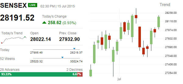 Sensex up over 250 points, Nifty hits 8,500, Zee Ent. up 3% on Q1 results, Sun TV down 3%; top bets