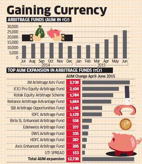 Arbitrage funds real stars of equity party; higher returns & change in taxation of debt funds attract investors