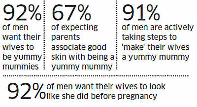 Men want their wives to be yummy mummies!