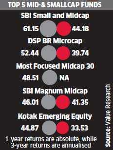 Midcap index hits all-time high as cash-rich funds go shopping