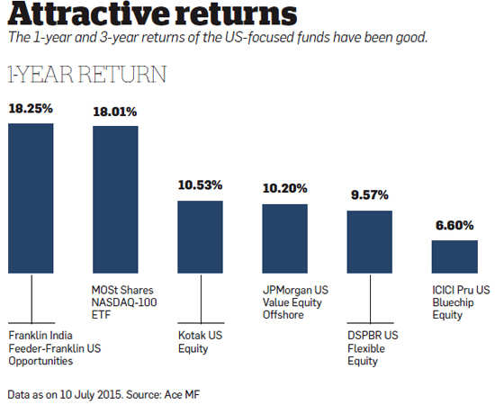 Why investors should bet on US-focused mutual funds