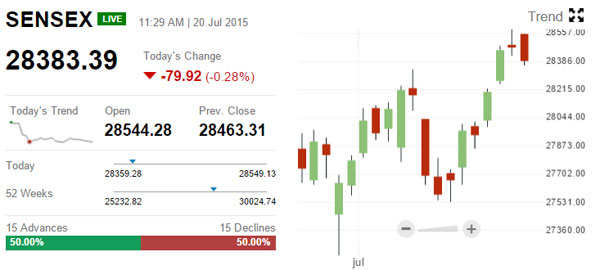 Sensex in red, gold at 5-year low, Novartis at lifetime high, Federal Bank slumps 9%