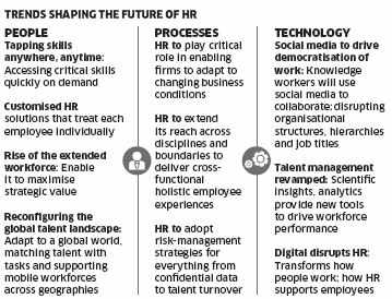 Reimagining Human Resource in a changing world: HR goes the whole mile to keep millennials happy
