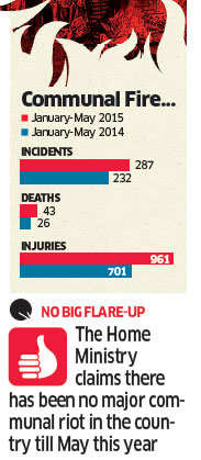 Communal violence in the country up by 25% in first five months of 2015