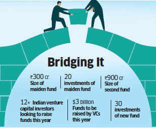 Orios on road to raise Rs 1,200 crore; looks to invest in financial tech and B2B companies