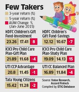 Child-care mutual fund schemes losing sheen