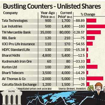Shares of unlisted companies beat returns delivered by listed equities
