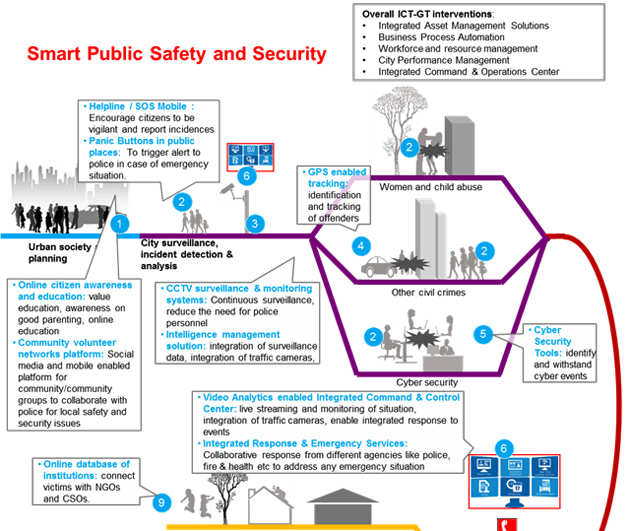 How to transform public safety in India - The Economic Times