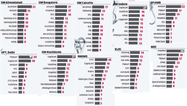 India's Top Recruiters: Cognizant tops ET's study