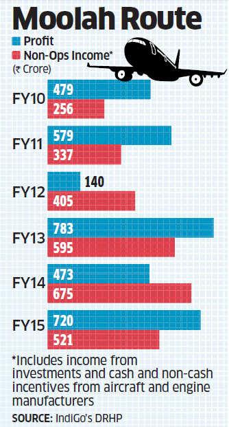 IndiGo's IPO: Non-operating income dominates profit, timing and valuation critical