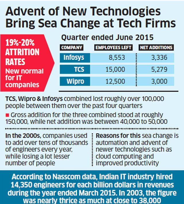 Infosys, Wipro & TCS lose over 1,00,000 people in last four quarters as automation kicks in