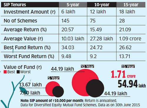 Systematic investment plan returns pip those from fixed deposits and PPFs