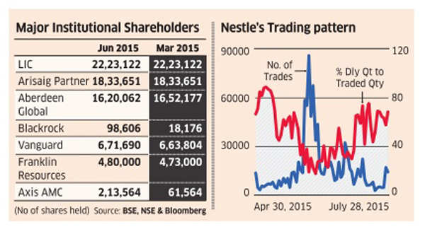 Invetsors, asset managers keep faith in Nestle despite Maggi row