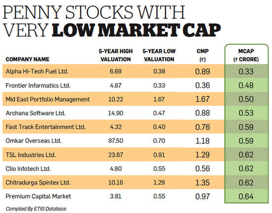 Can penny stocks make you rich? - The Economic Times