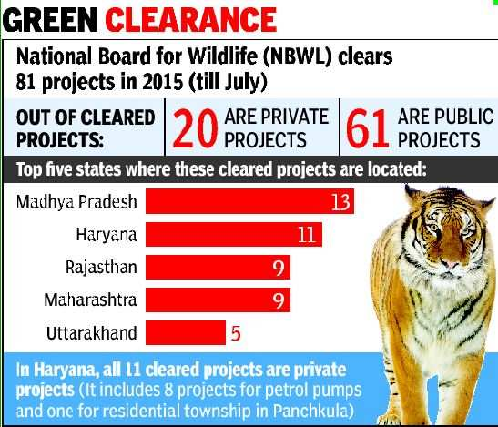 Wildlife board clears 81 projects, 9 are in tiger parks