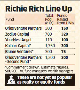 HNIs invest over Rs 1,200 crore in startup-focused VC funds