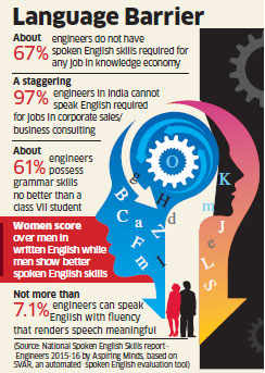 How English-speaking skills are keeping Indian engineers away from their dream jobs