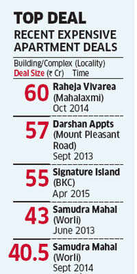 Another unreal peak for Indian realty: Mumbai residential apartment sold for a record Rs 202 crore