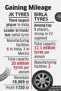 JK Tyre set to buy unit of Birla Tyres for an enterprise valuation of Rs 2,000-2,200 crore