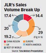 China's macro indicators key to Tata Motors' stock price
