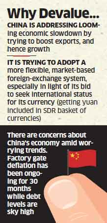 China devalues currency by 1.9%; intervention by RBI halts Rupee's slide