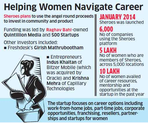 Sheroes, startup that helps women find career opportunities raises Rs 5 crore