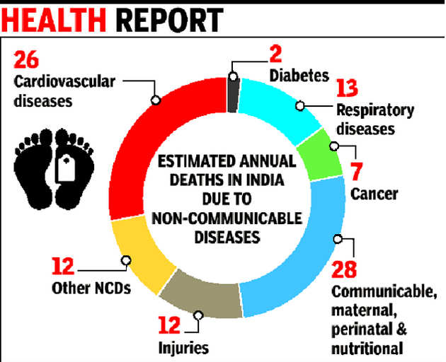 25% of Indians may die of lifestyle diseases before they are 70: Study