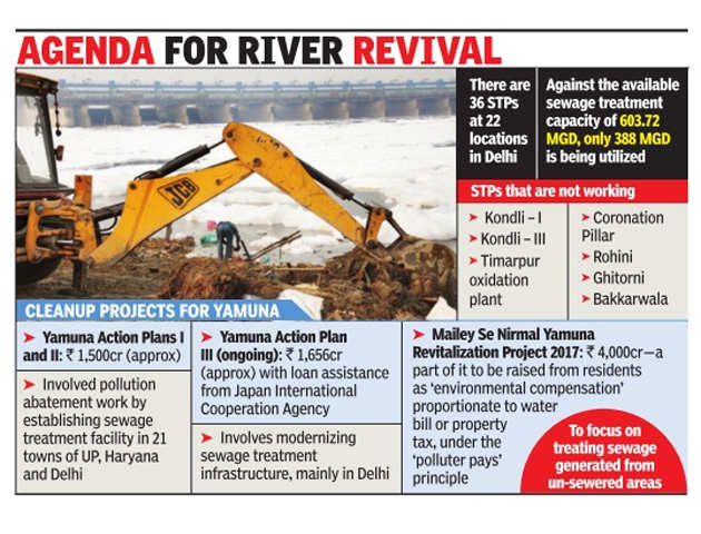 'One-stop solution' to Yamuna woes - a special purpose vehicle