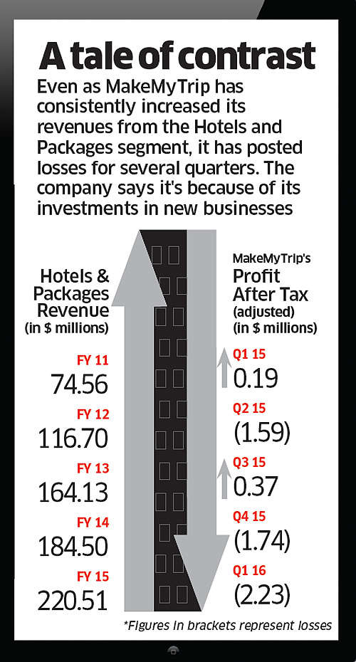 Can MakeMyTrip reinvent itself?