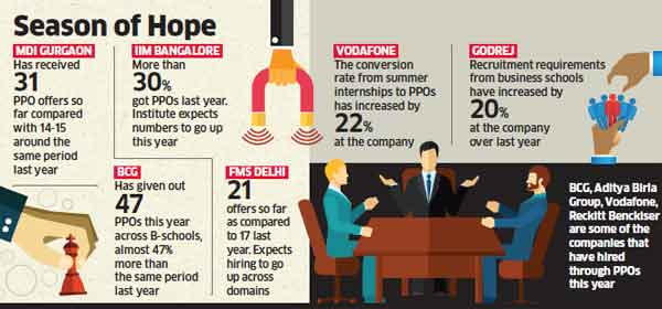 Placements at B-Schools like IIMs, others set to rock; e-commerce firms lead the pack with early pre-placement offers