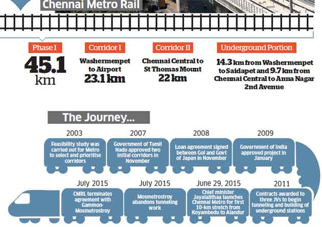 Trouble with Russian contractor & court battle: Why Chennai Metro rail is caught in a controversy