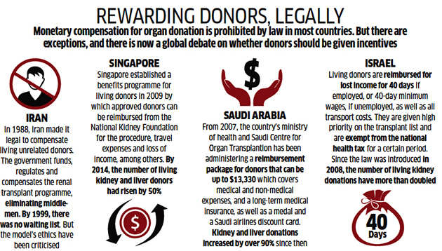 Institutionalising organ donation: Crack down on dubious
