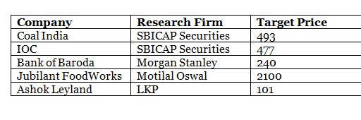 Top five stocks where brokerages raised target prices post Q1 results last week