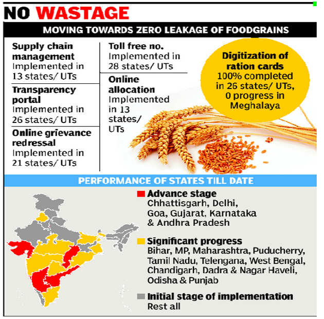 26 states, union territories achieve 100% digitization of ration cards to plug PDS leakage