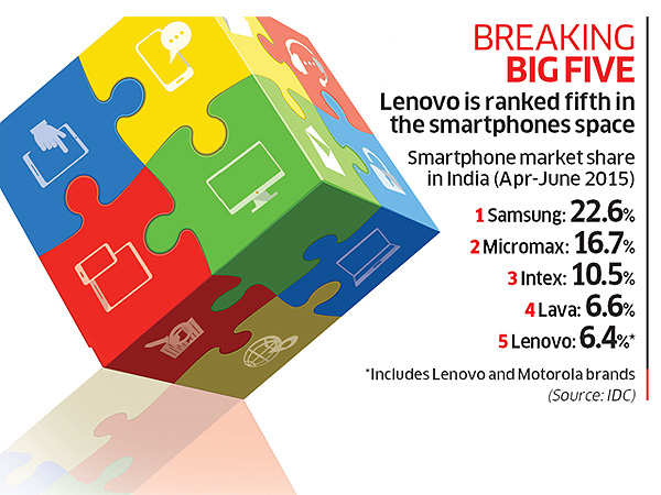 Can Lenovo straddle the PCs & smartphones space in India and make an impact?