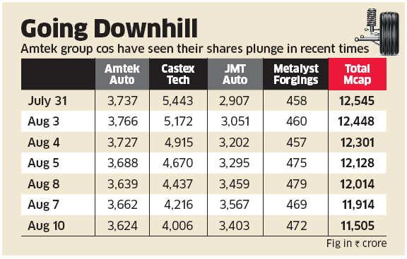 Crisis Call: Amtek auto admits 'temporary cash flow mismatch'