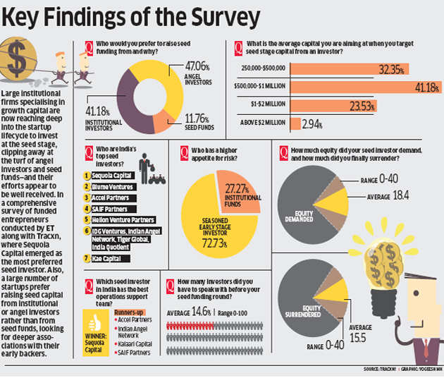 ET survey: Why startups are raising seed capital from large