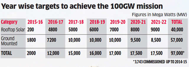 Is Modi government's target to increase solar power capacity to five-fold in seven years achievable?