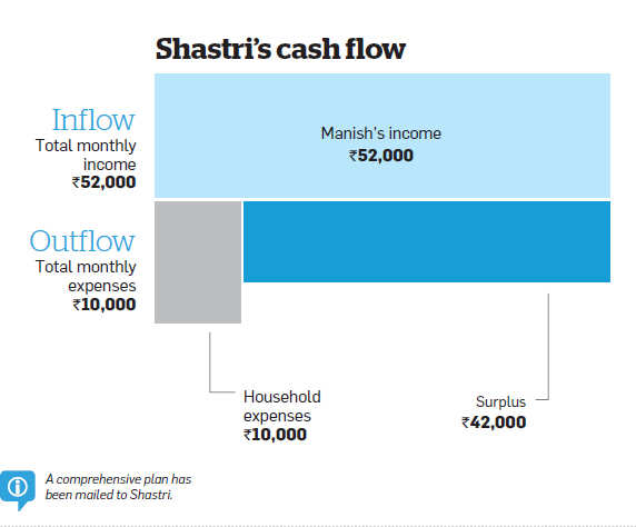 Early start will help Shastris secure financial future