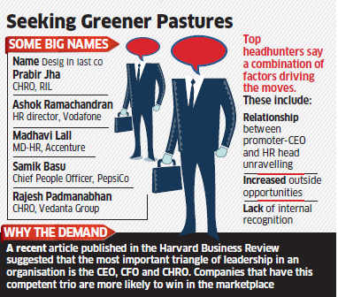 India Inc in a fix as HR heads shift loyalties from established companies to new ones
