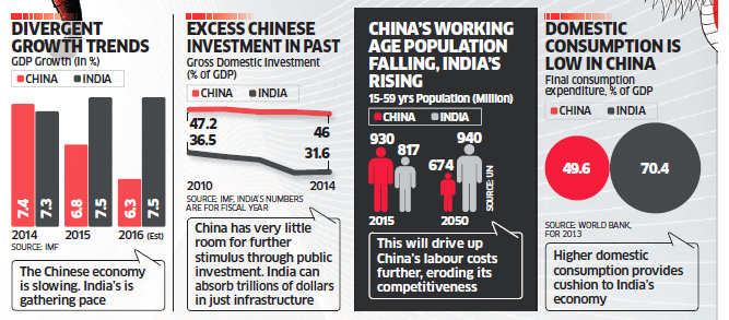 Elephant vs Dragon: Why India's economy is in a better shape than China