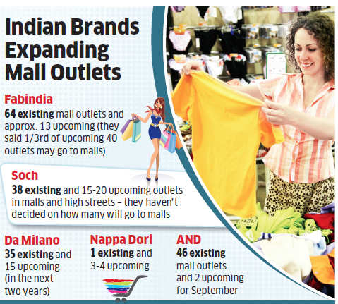 Why local brands like FabIndia and Metro are being pursued more by shopping malls